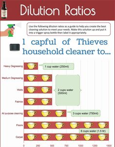 I like this.  I understand cups vs capfuls. Thieves Cleaner Dilution Ratios