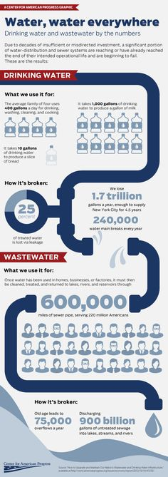 Drinking + wastewater infrastructure by the numbers from @amprog