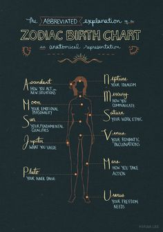Anatomical representation of a zodiac birth chart.