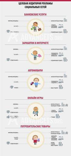 Инфографика рекламных возможностей социальных сетей