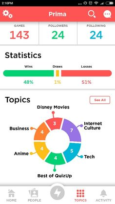 Quiz up pie chart