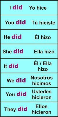 Verbo TO DO – Hacer | Aprender Inglés Fácil