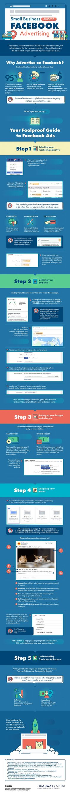 Facebook is still the top social networking site on the Internet. Plenty of businesses are using it to reach their target audience and expand their reach. This infographic from Headway Capital discusses how small business can get started with Facebook advertising: