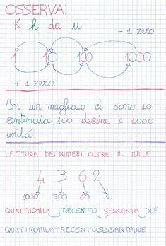 Homeschool Math, Math Classroom, Activities For Kids, Bullet Journal, Coding, Education, Alphabet, Creativity, Math