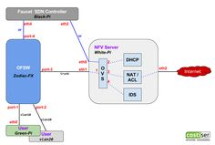 Introducing Faucet OpenFlow Controller - topology