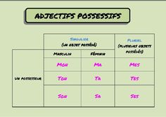 ... Les Adjectifs Possessifs, French Worksheets, France, Learn French, Language, Learning, School, Flowers, Fle