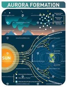 Aurora formation scientific cosmology infopgraphic poster, vector illustration with polar lights diagram. Solar wind and earth's magnetic field makes electrons to hit air molecules and molecules give off light as they calm down. Astronomy Facts, Astronomy Science, Space And Astronomy, Medical Technology, Science And Technology, Technology Apple, Technology Hacks, Technology Quotes, Futuristic Technology