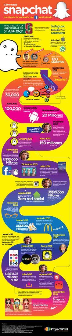 Hola: Una infografía sobre laHistoria de Snapchat. Vía Un saludo