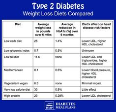 Best Diabetic Diet for Weight Loss (Science Reveals the Truth)