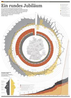 Cool very multi-dimensional circular data graphic