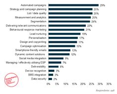 How will email marketing evolve over the next five years? #email #emailmarketing