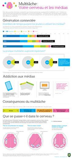 Cerveau & multitâche
