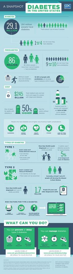 Diabetes In The United States, CDC
