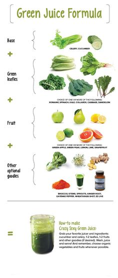 Green juice formula (Pic) --- with bonus: 5 Drinks That Aid Weight Loss (Link)