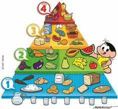Basics Of Nutrition Kindergarten Activities, Classroom Activities, Preschool, Science Projects, School Projects, Food Pyramid Kids, Healthy Habits For Kids, Toddler Books, Kids Prints