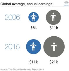 The Global Gender Pay Gap Won't Close for 118 Years | Her Campus