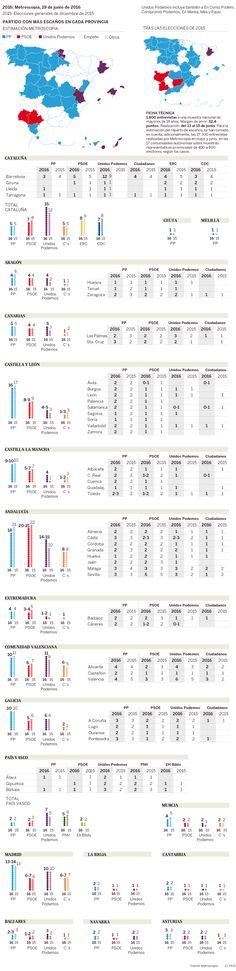Variación de los escaños que obtienen los partidos en cada provincia respecto a las elecciones de 2015
