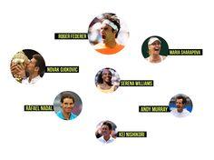The World's Highest-Paid Tennis Players 2015: Roger Federer, $67M; Novak Djokovic, $48.2M; Rafael Nadal, $32.5M; Maria Sharapova, $29.7M; Serena Williams, $24.6M; Andy Murray, $22.3M; Kei Nishikori, $19.5M