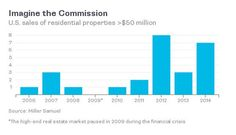 What Does It Mean When a House Sells for $50 Million? - Bloomberg View