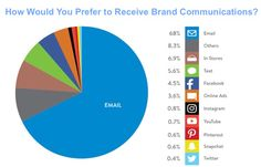 Customer Behavior - How Consumers Want to Receive Retail Brand Communications : MarketingProfs Article