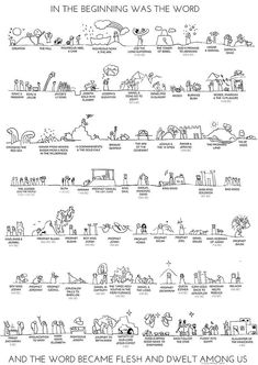 Old Testament Timeline Poster by Laura Wilson. All posters are professionally printed, packaged, and shipped within 3 - 4 business days. Choose from multiple sizes and hundreds of frame and mat options. Sunday School Lessons, Sunday School Crafts, Lessons For Kids, Bible Lessons, Sunday School Games, Bible Timeline, Bibel Journal, Religion Catolica, Bible Knowledge