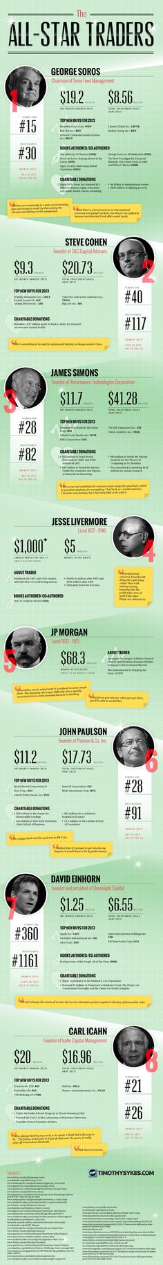 The All-Star Traders [INFOGRAPHIC] http://top-forex-site-reviews.com/?id=4136885