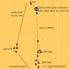 Sports Coaching Made Easy Netball, Training Plan, Planer, Lesson Plans, Make It Simple, Coaching, How To Plan, Training, Basketball