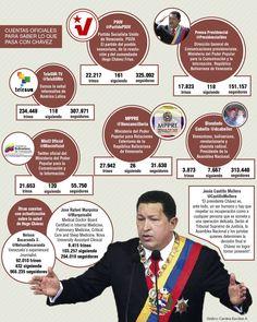 Cuentas oficiales para seguir la salud de Hugo Chávez. Publicado el 3 de enero de 2013.