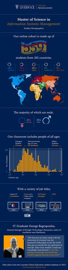 MSc in Information Systems Management - Online student demographics #infographic
