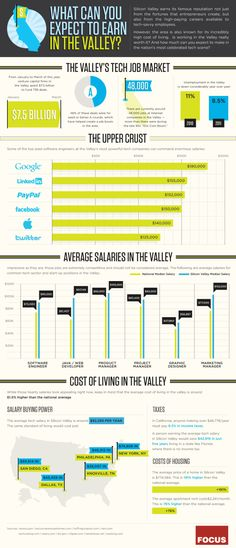 What Can You Expect To Earn In The Valley? - http://www.coolinfoimages.com/infographics/what-can-you-expect-to-earn-in-the-valley/