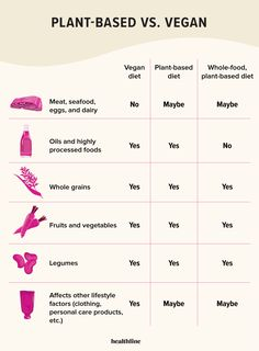 Vegan Diet — What's the Difference? Plant Based Whole Foods, Plant Based Eating, Plant Based Diet, Vegan Foods, Vegan Snacks, Boxed Mac And Cheese, Beyond Diet, Vegan Society, Fast Food Chains