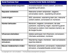 7 doelen van Social Media