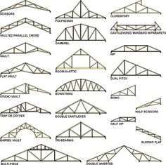 Different types of roof trusses