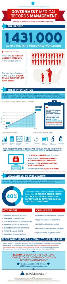 Government Medical Records Management | #Infographic | Made by Iron Mountain