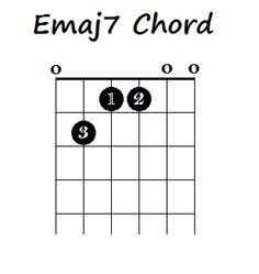 How to Play Major Chords on Guitar Music Theory Guitar, Guitar Chords For Songs, Music Chords, Music Guitar, Acoustic Guitar, Guitar Chord Progressions, Guitar Chord Chart, Guitar Tabs, Basic Guitar Lessons