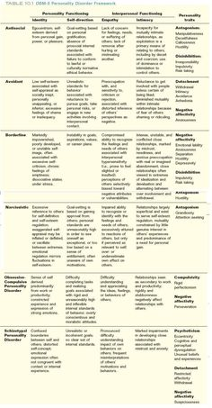 DSM-V Personality Disorders Chart- differences in personality disorders and how they are diagnosed with the new DSM 5 Abnormal Psychology, School Psychology, Ap Psychology, Psychology Disorders, Psychology Resources, Personality Psychology, Psychiatric Nursing, Psychiatric Medications, Mental Health Counseling