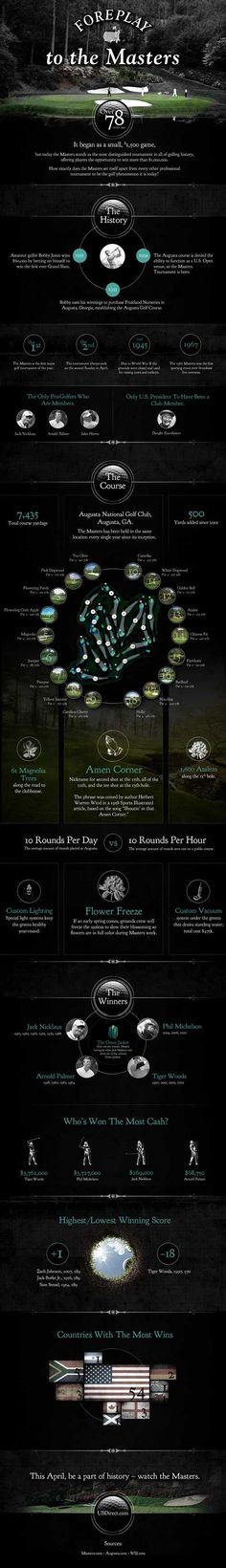 The 2012 Masters infographic, a glimpse of the tournament history