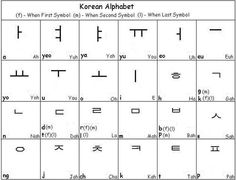 28 Awesome korean alphabets a to z | Learning Korean | Pinterest ...