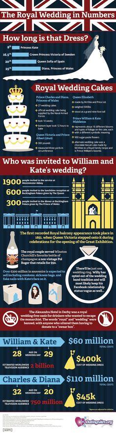 Royal wedding facts.