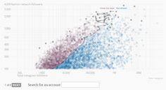 The latest dynamic data visualizations and infographics published online that came to our attention Mode Instagram, Instagram Fashion, Scatter Plot, Fashion Network, Data Visualization, Make Money Online, Universe, Diagram, Social Media