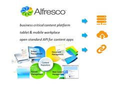 Alfresco, un'architettura software che permette alle aziende non solo di gestire tutti i documenti digitali e digitalizzati, ma anche di acquisirli, indicizzarli, archiviarli e distribuirli in differenti canali. In poche parole, un Enterprise Content Management.
