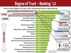 Social media cost of inaction (COI): Degree of trust