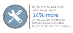 Buyers of distressed homes spend an average of 14% more on improvements within the first year of ownership than buyers of non-distressed properties.