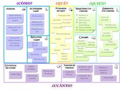 modelo canvas - Buscar con Google Business Management, Business Planning, Business Model Canvas, Business Intelligence, Design Thinking, Digital Marketing, Innovation, Entrepreneur, Knowledge