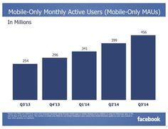 Q3/2014 Mobile-Only Monthly Active Users (Mobile-Only MAUs) (Quelle: Facebook)