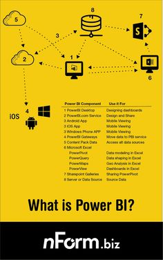 What is Microsoft Power BI?  With downloadable pdf infosheet. PowerBI SSBI