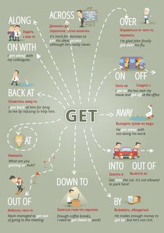 """Educational infographic & data visualisation """"Get …"""" Figure of speech visuals. Infographic Description """"Get …"""" Figure of speech visuals. English Course, English Fun, English Writing, English Study, English Lessons, English Time, English Prepositions, English Verbs, English Phrases"""