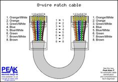 Always helpful cat 5 and cat 6 wiring diagram parts are available full straight through patch cable 8 wires swarovskicordoba