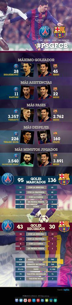 Los datos de PSG y FC Barcelona en todas las competiciones   FC Barcelona