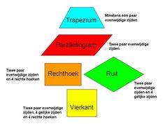 vierhoeken Spelling, Chart, Education, School, Ideas, Geometric Form, Pictures, Schools, Educational Illustrations